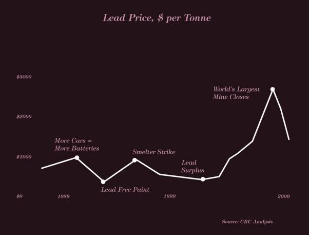 Lead price graph