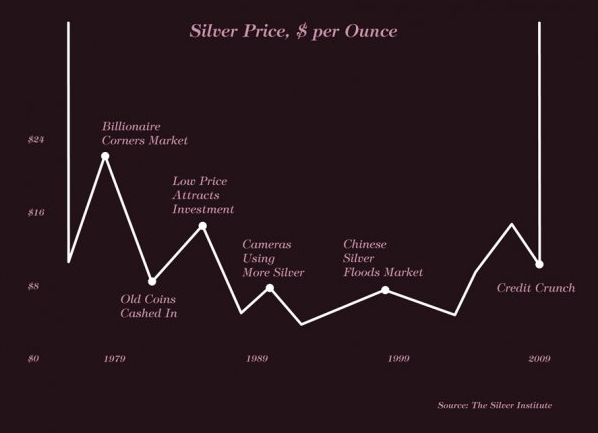 Silver graph