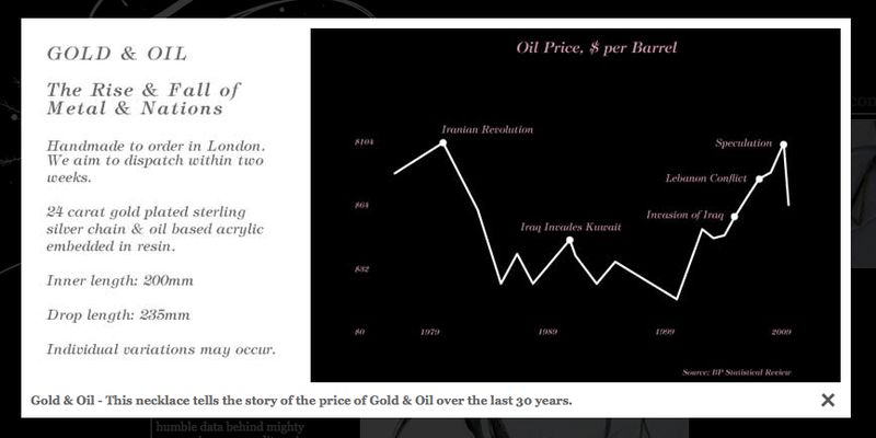 Gold and oil graph