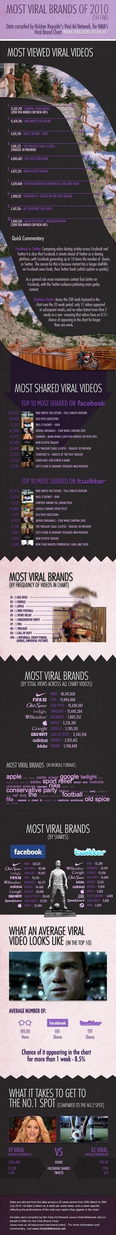 Viral brands 2010