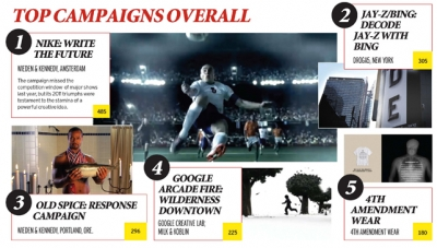 Page4-top-campaigns